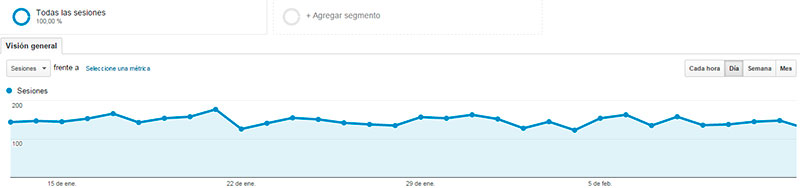 analytics seonegativo